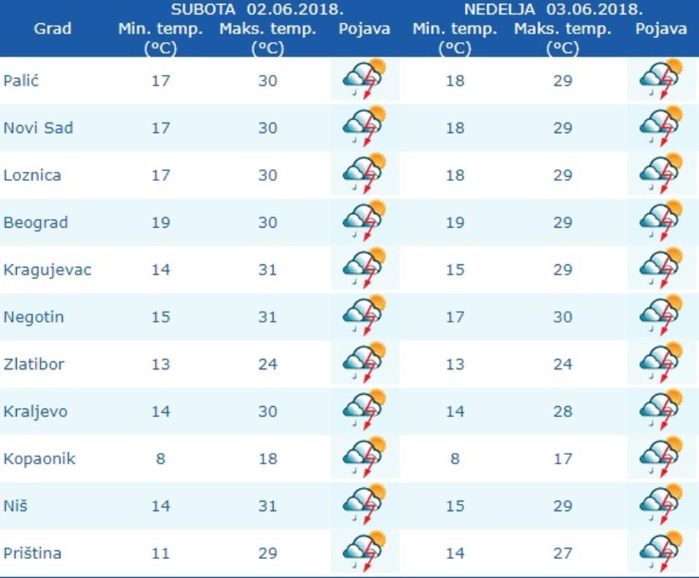 Vremenska Prognoza Za Vikend Spremite Se Za Temperaturni