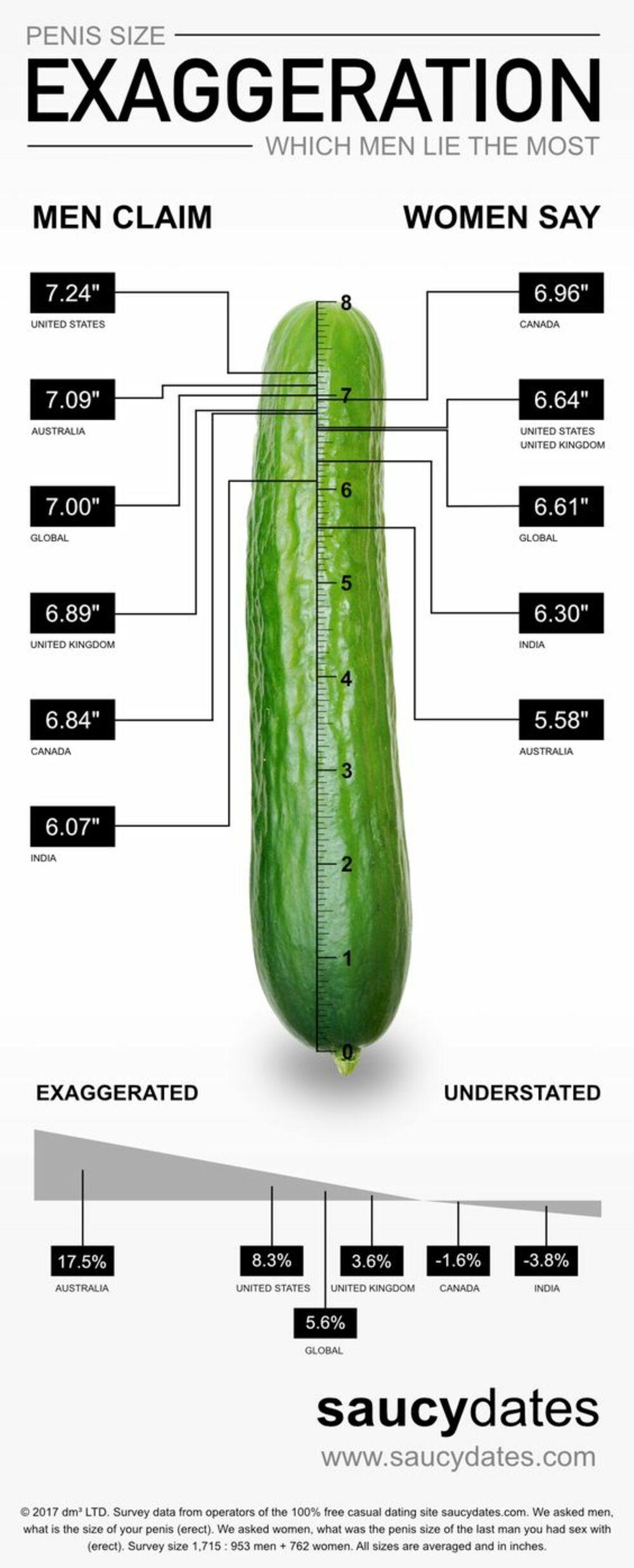 Kolika je veličina velikog penisa