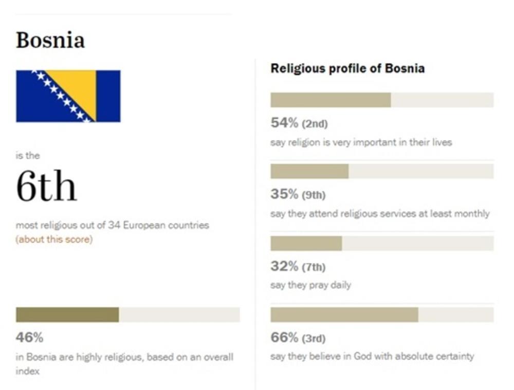 Religioznost u Bosni!