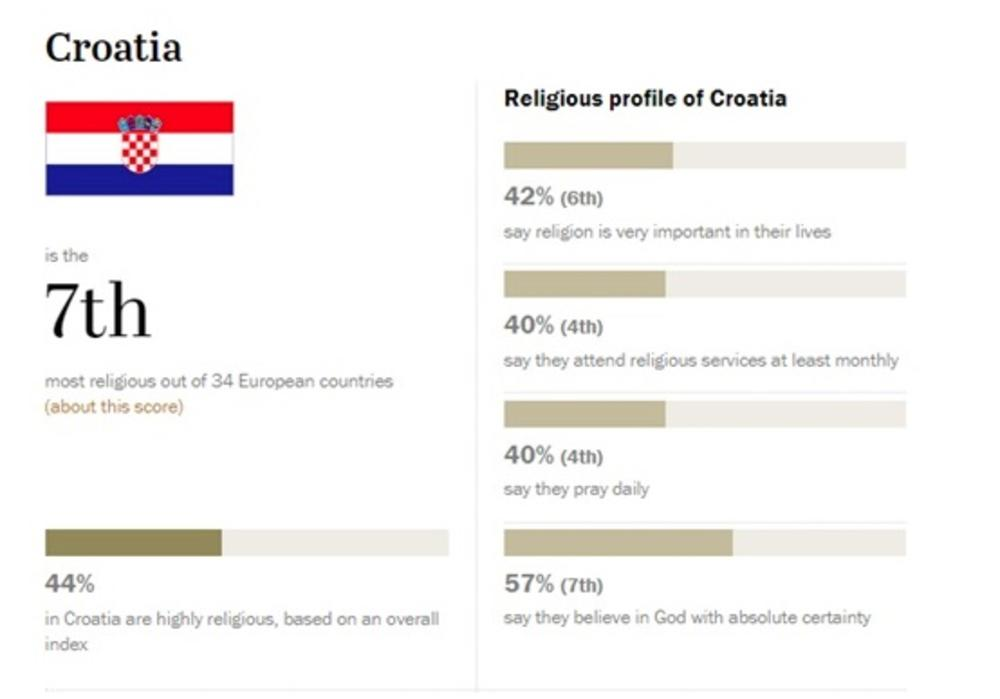 Religioznost u Hrvatskoj!