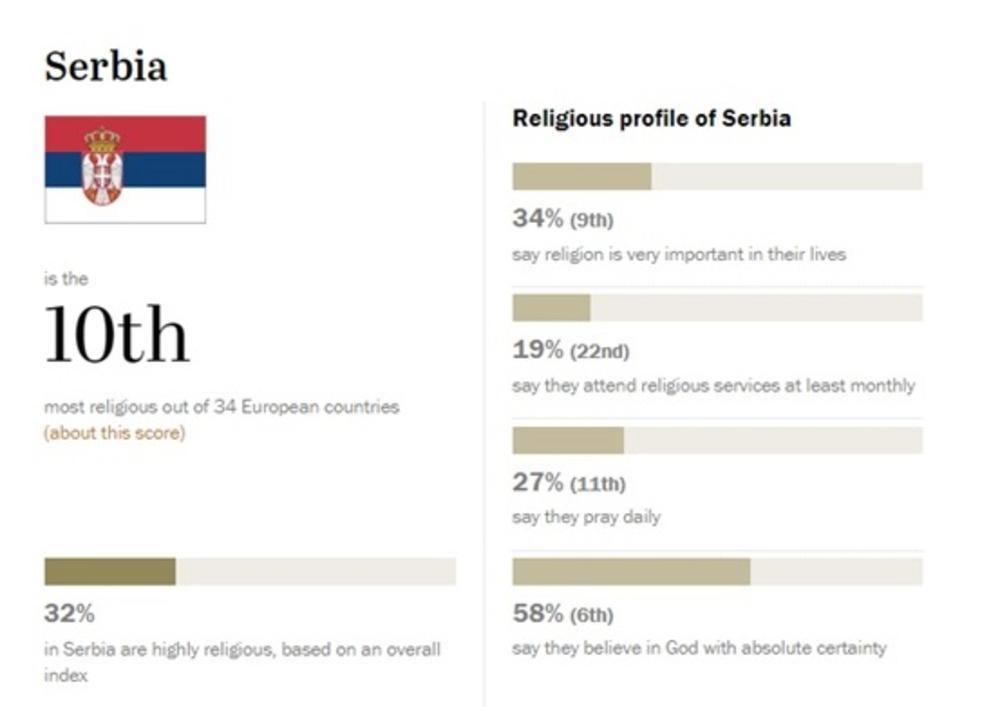 Religioznost u Srbiji!
