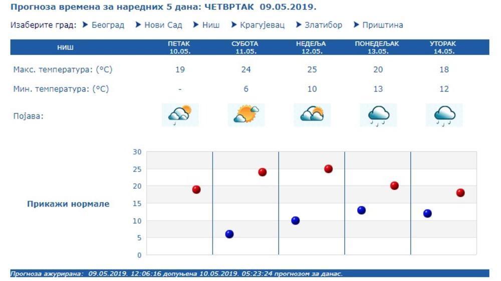 Konačno Vremenska Prognoza Koja će Vam Se Dopasti Za Vikend
