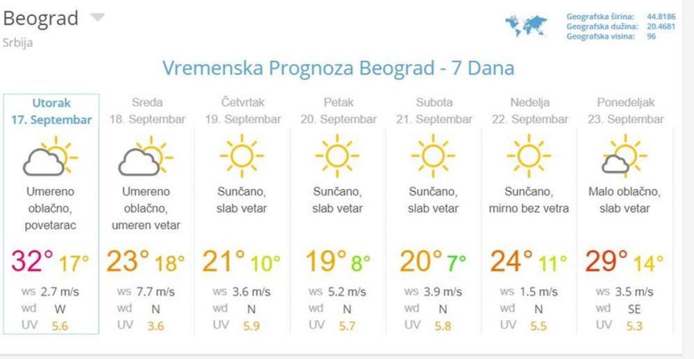 U Srbiju Večeras Stiže Nevreme Ovo Je Prognoza Za 7 Dana