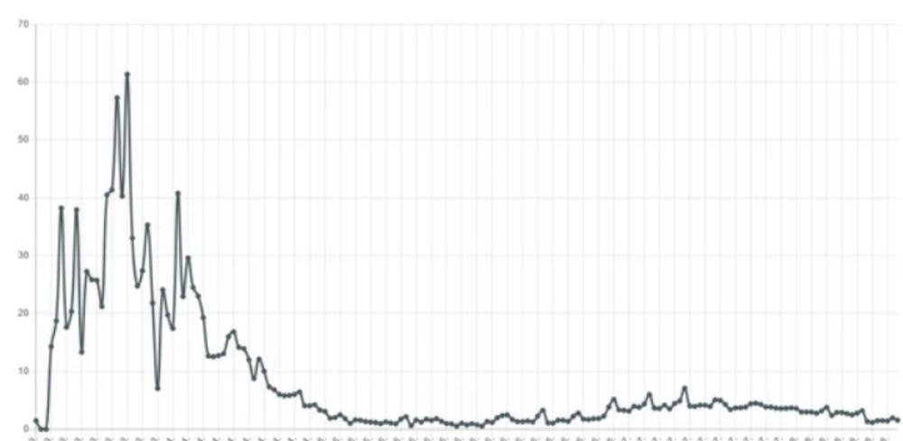 KON: Koeficijent odličan, posle duže vremena dvocifren broj zaraženih, manje od 1 odsto 1